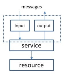 A Web service operation involves input and output messages