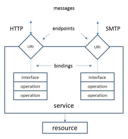 Interfaces of operations are accessible via their endpoints