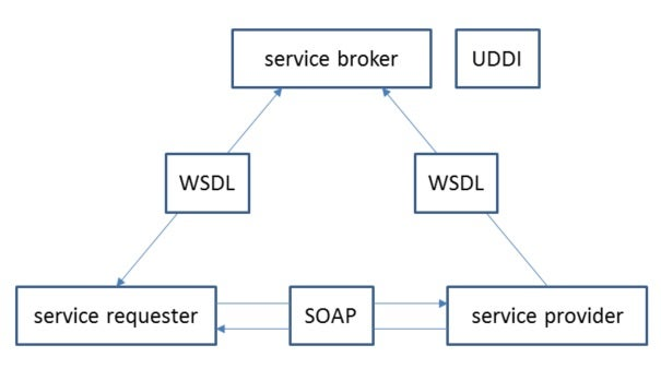 A SOAP-based Web service involves a service requester, a service provider, and a service broker (e.g., UDDI)