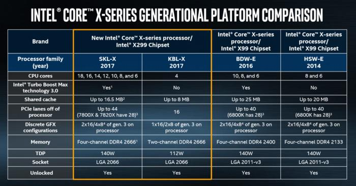 intel chipset comparison