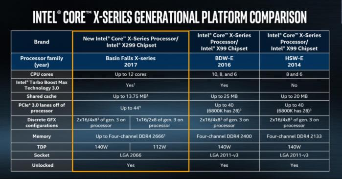 intel Core i9 chipset comparison