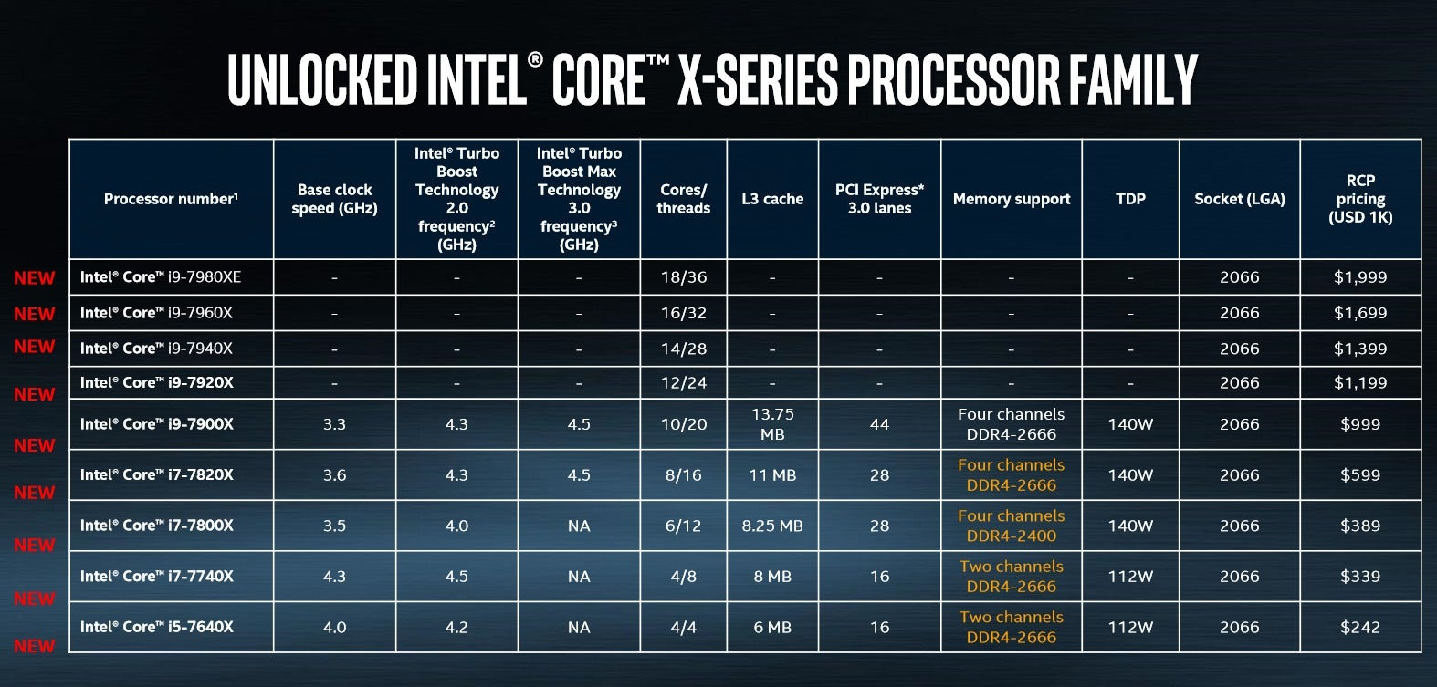 intel core i9 price release date specs features and faqs. Black Bedroom Furniture Sets. Home Design Ideas