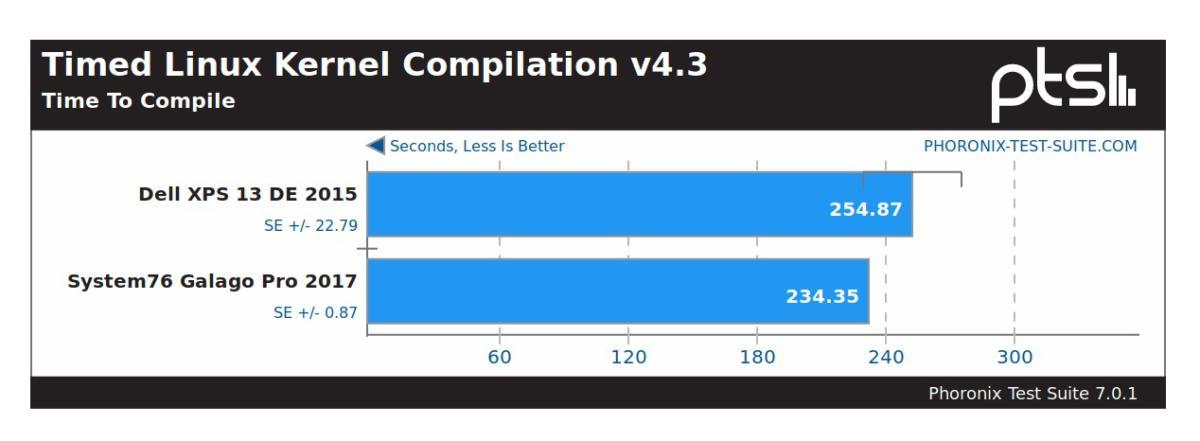 linux galago pro linux kernel compilation
