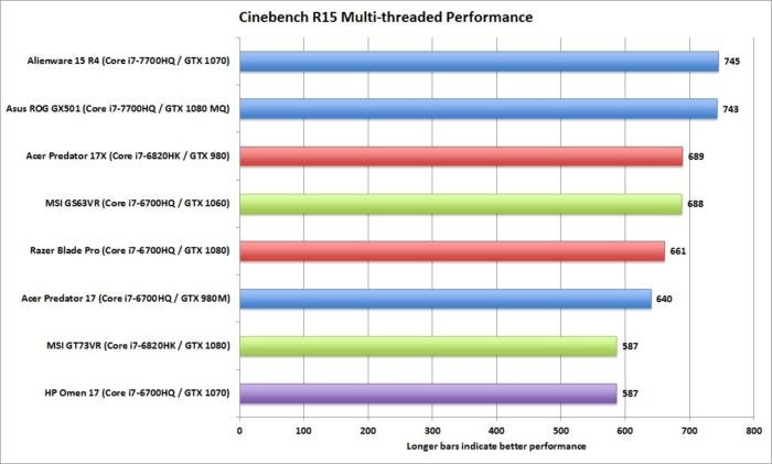 asus gx501 cinebench r15 multi threaded