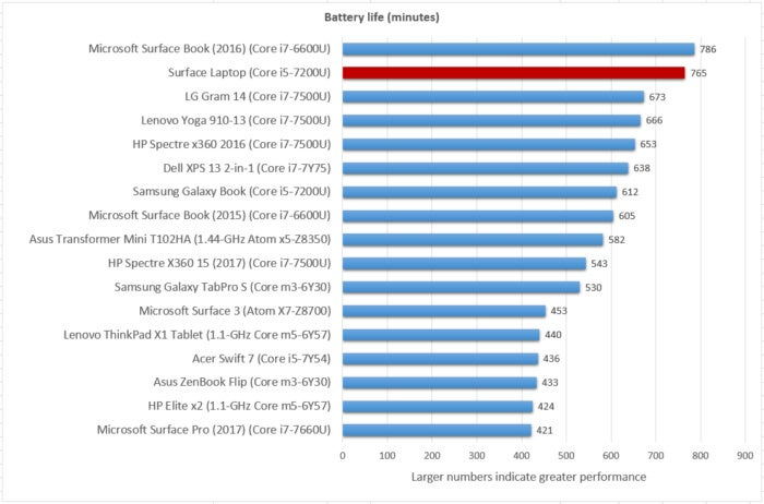 Surface Laptop battery life
