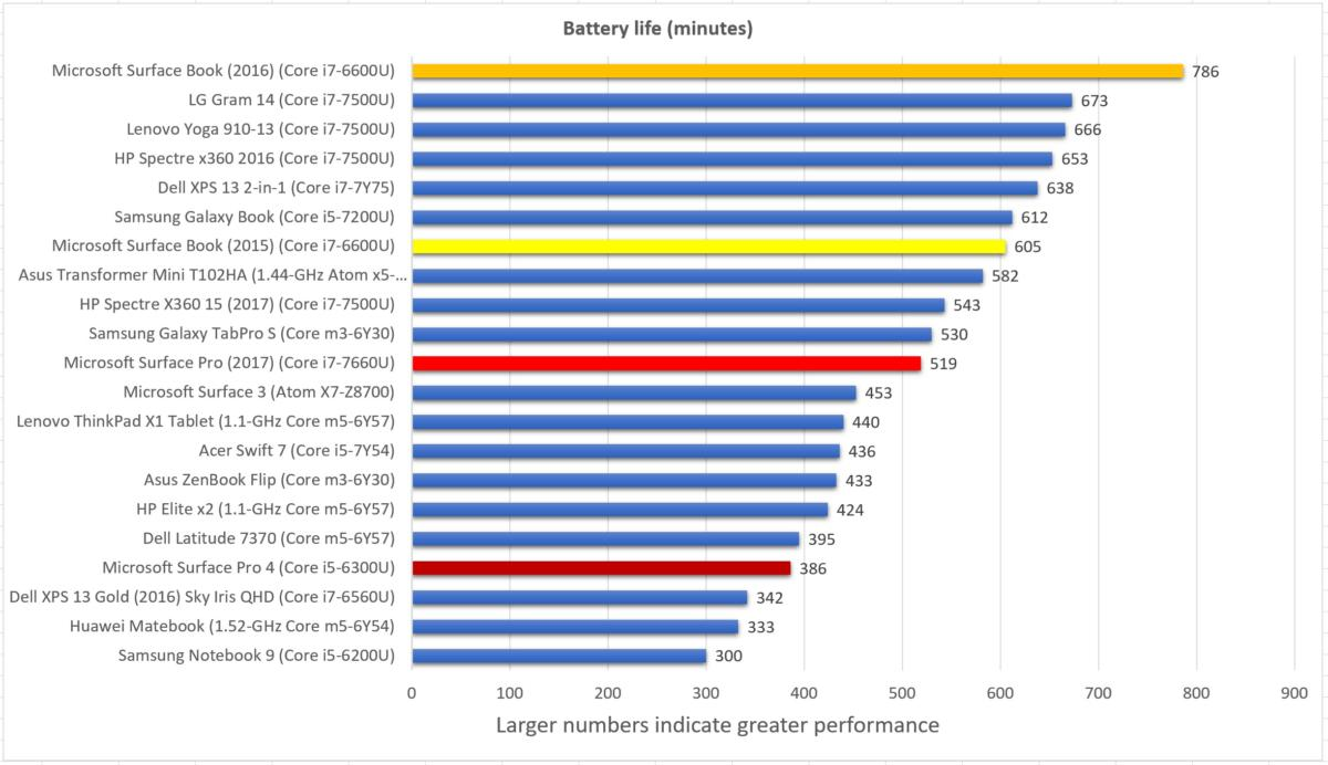 battery life rerun
