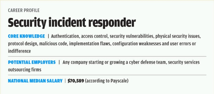 chart security incident responder