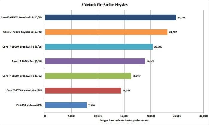 core i9 7900x 3dmark firestrike physics