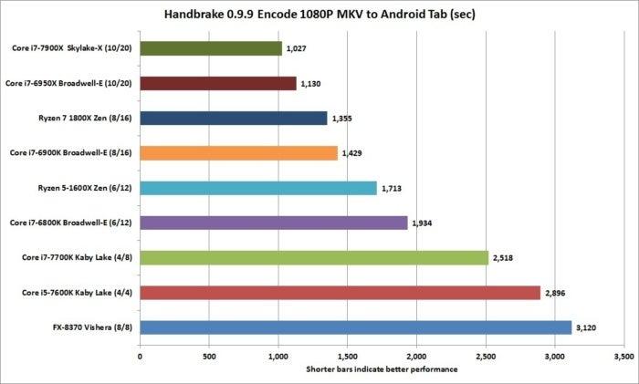 core i9 7900x handbrake 0.9.9 pcworld workload