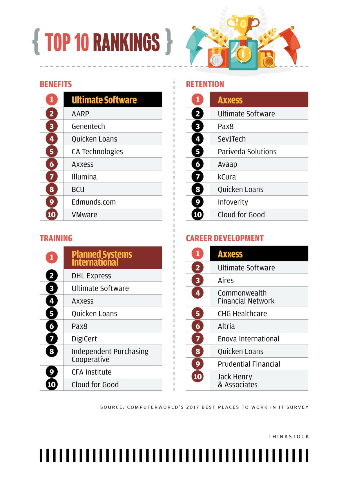 Computerworld's 100 Best Places to Work in IT [2017] - Charts [1] - Top 10 Rankings