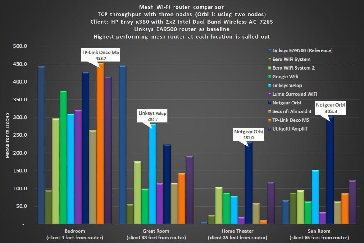 Eero 2 Windows performance
