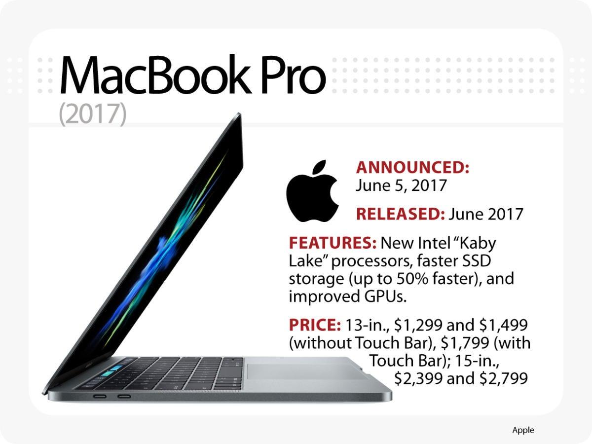 Evolution of MacBook - 2017