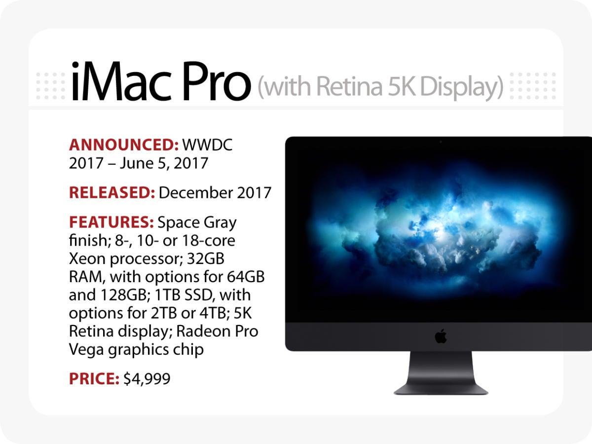 Evolution of the Macintosh - iMac Pro [2017]