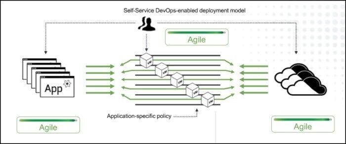 hybrid cloud edge model