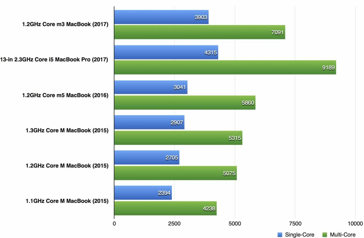 macbook 2107 geekbench cpu