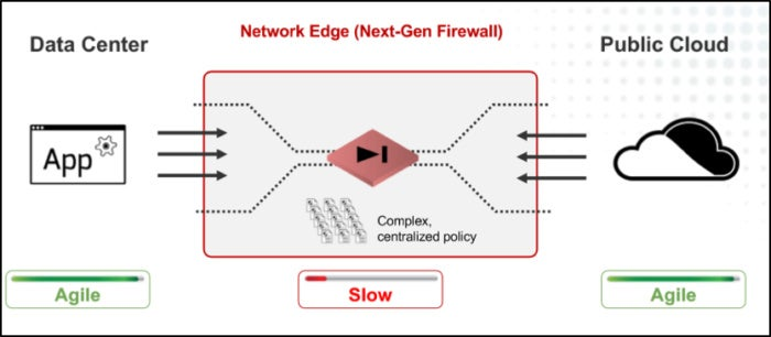 network edge dilemma