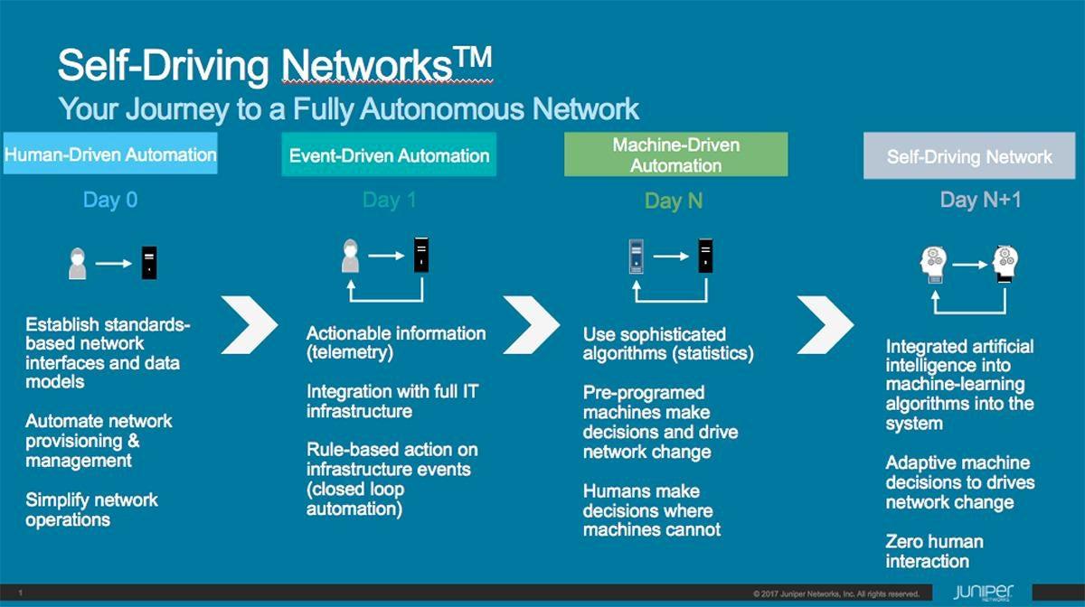 self driving network Juniper Networks