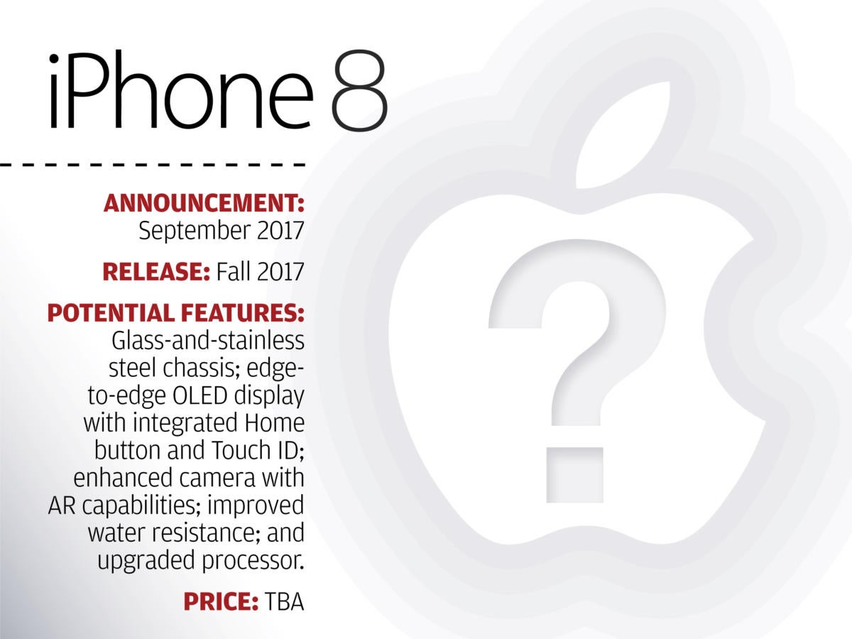 Apple's iPhone Evolution: The iPhone 8 [potential features]