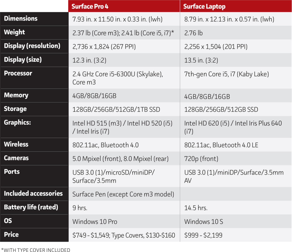 surface pro 4 vs surface laptop specs rs