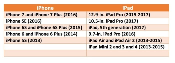 Here's which iPads and iPhones run iOS 11   Computerworld