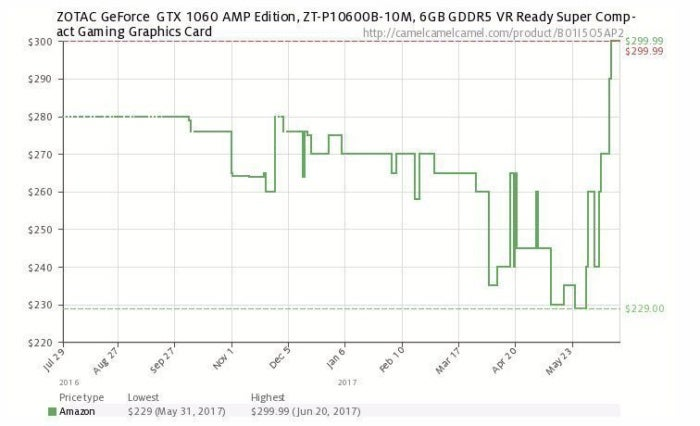 zotac gtx 1060 amp prices
