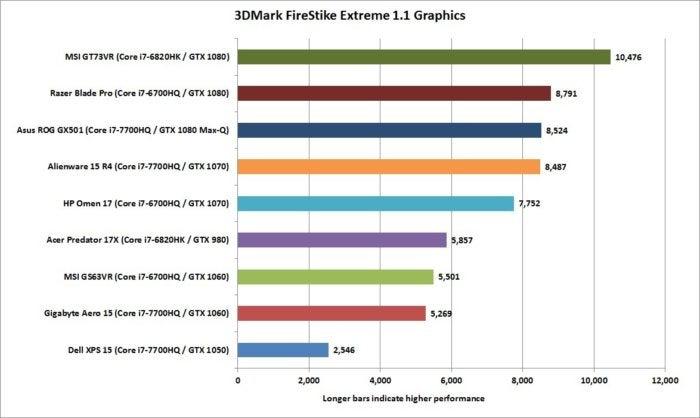 asus rog gx501 3dmark firestrike 1.1 graphics