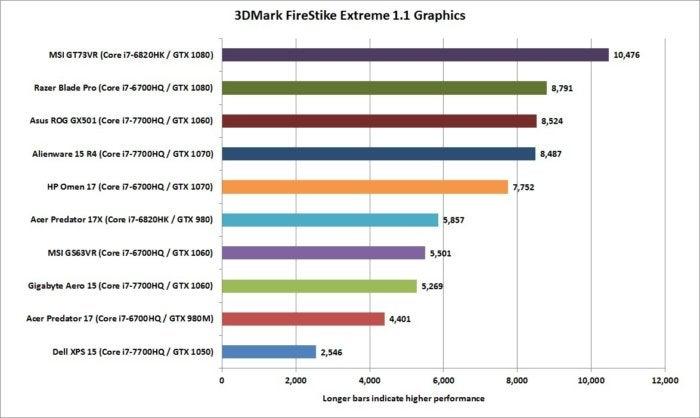 gigabyte aero 15 3dmark firestrike graphics