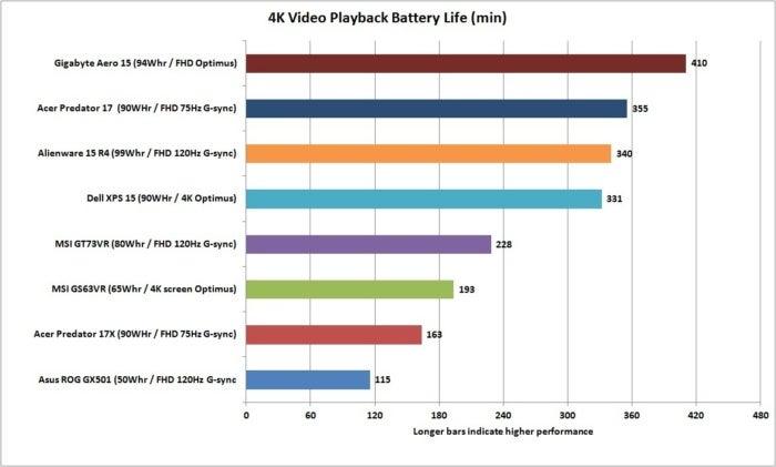 gigabyte aero 15 battery life