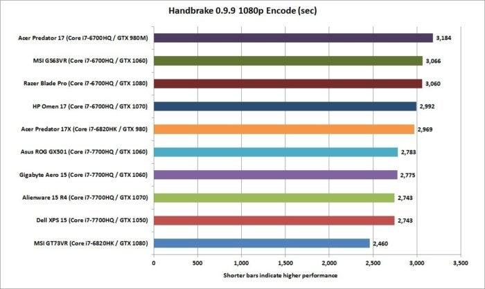 gigabyte aero 15 handbrake