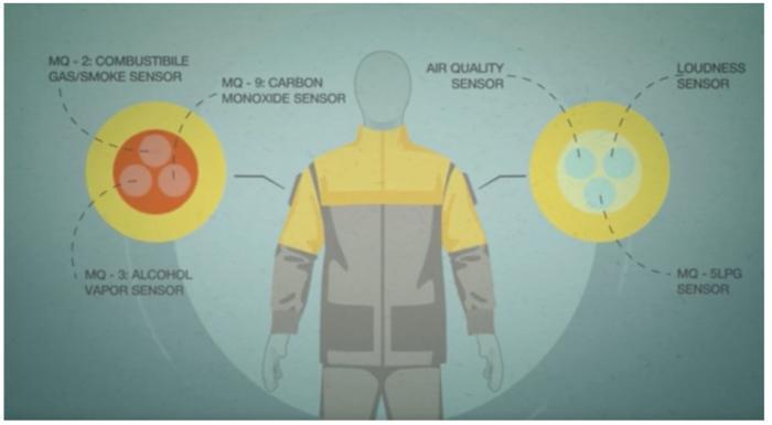 iot industrial environmental jacket
