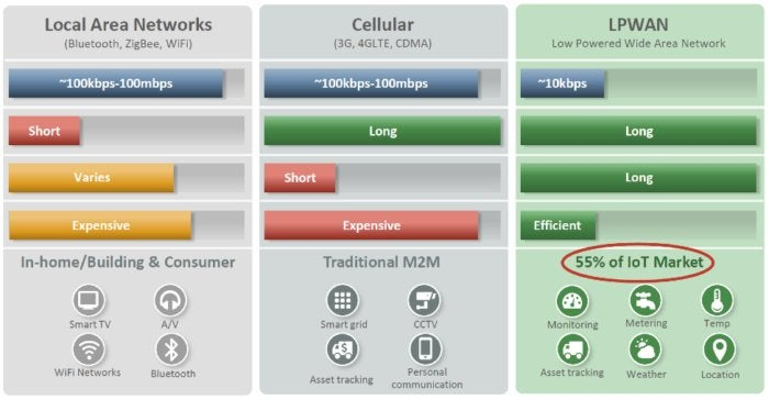 IoT network options