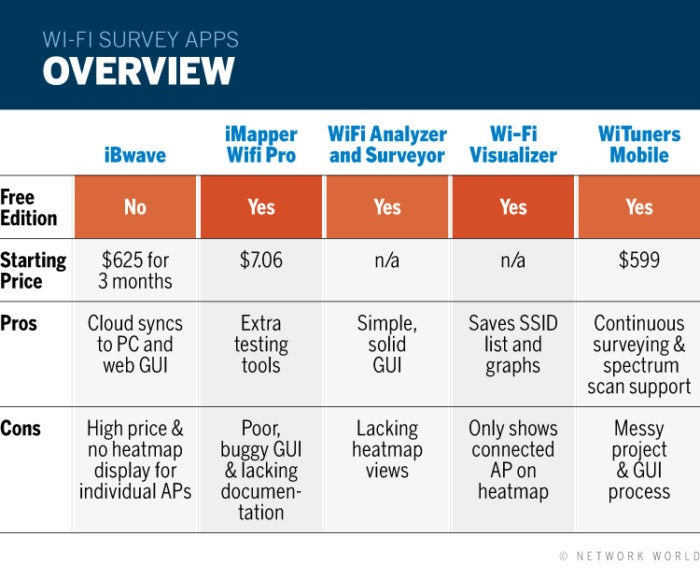 5 Wi-Fi analyzer and survey apps for Android | Network World