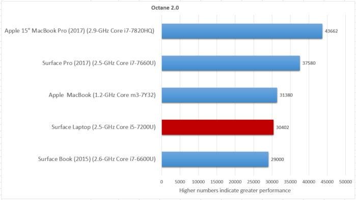 octane 2.0 redo surface laptop
