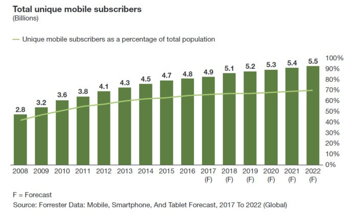 Mobile smartphone adoption