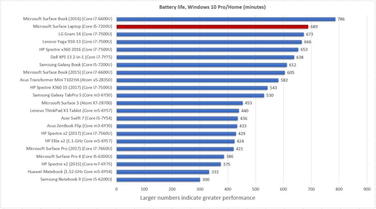 surface laptop windows 10 battery life