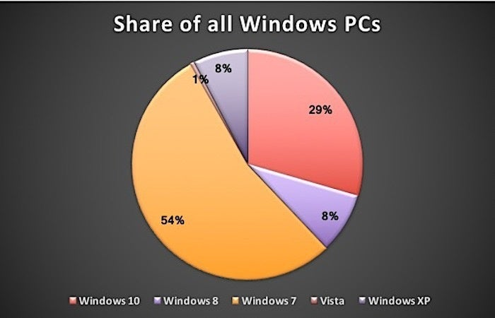 windows share for June 2017