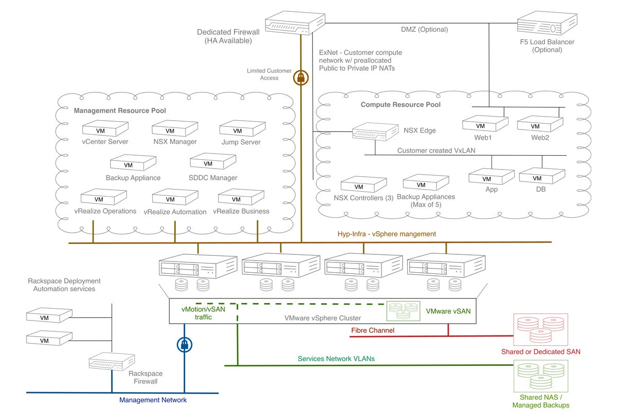 Hot Products At Vmworld 2017 Network World Cloudpath Wireless Diagram See Larger Image