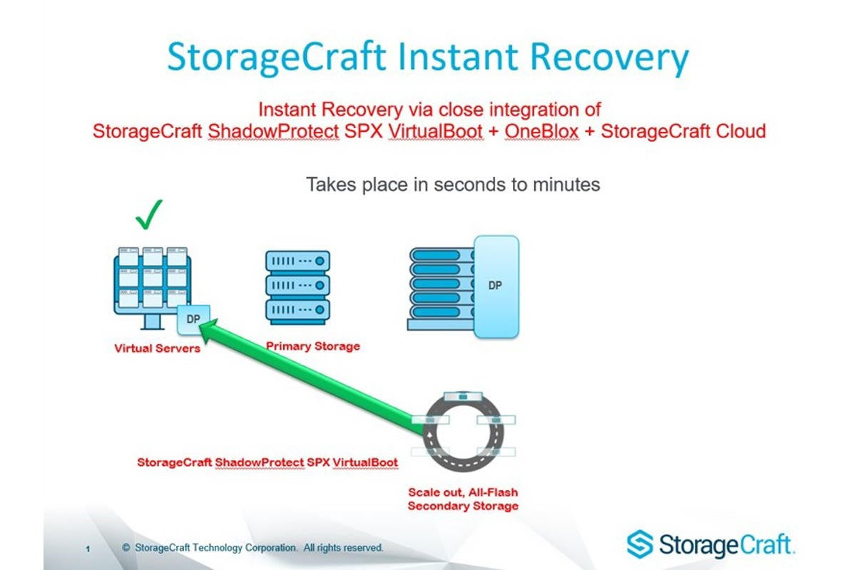 2 storagecraft instant recovery