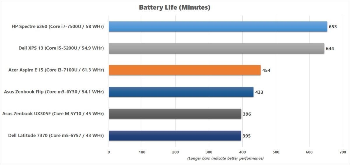 acer aspire e 15 battery life