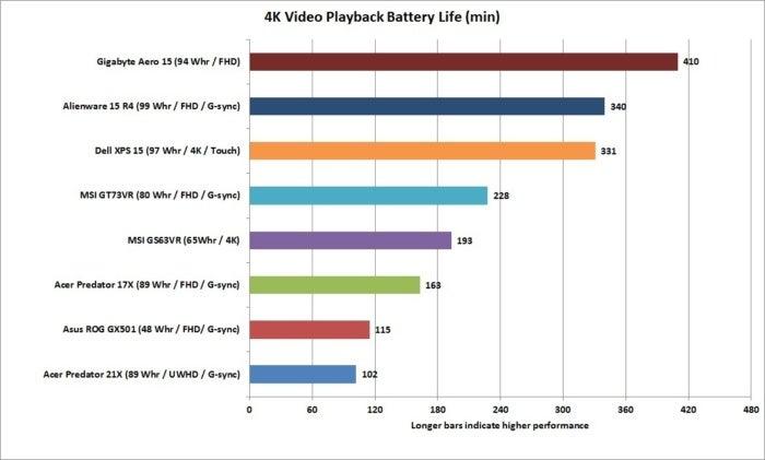 acer predator 21x 4k video battery life