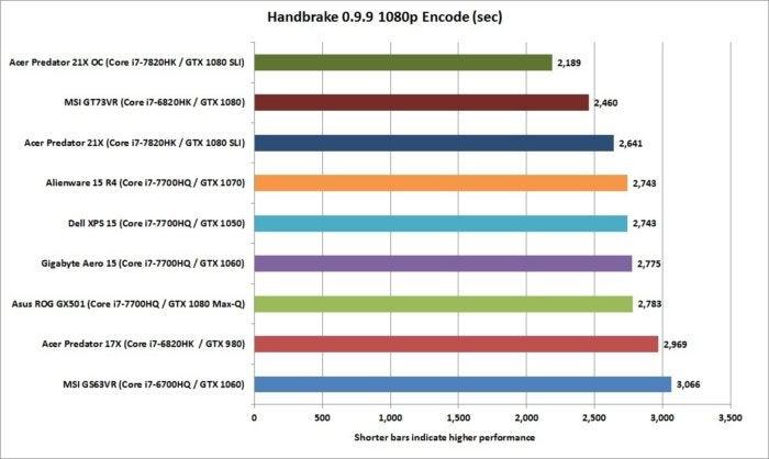 acer predator 21x handbrake 0.9.9 1080 encode