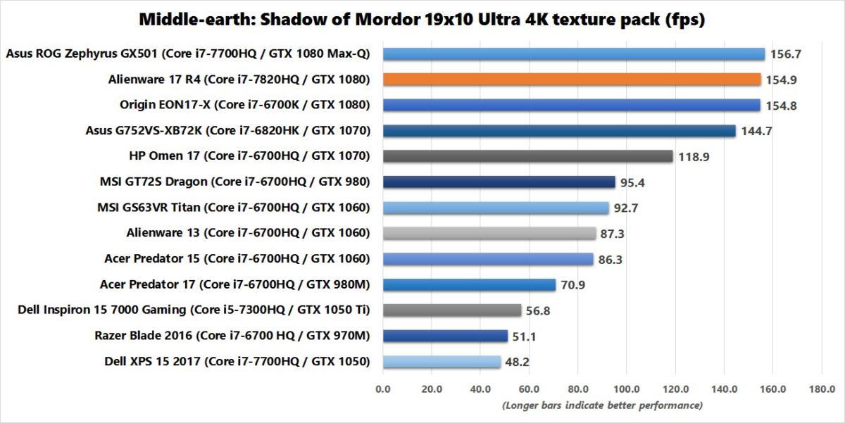 alienware 17 r4 shadow of mordor