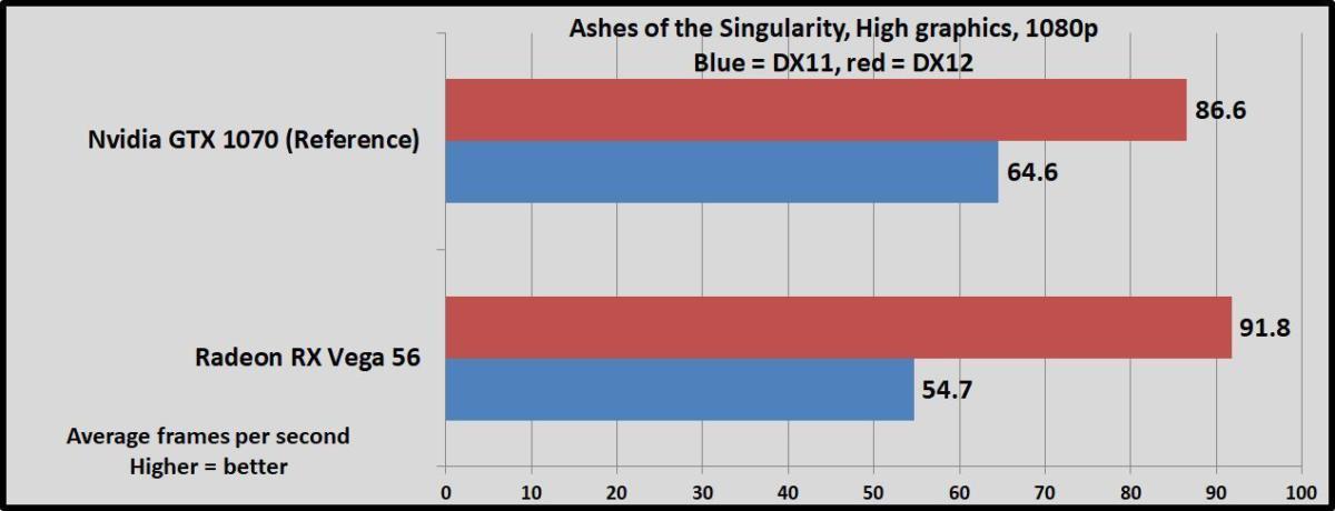 AMD Radeon RX Vega review: Vega 56, Vega 64, and liquid-cooled Vega