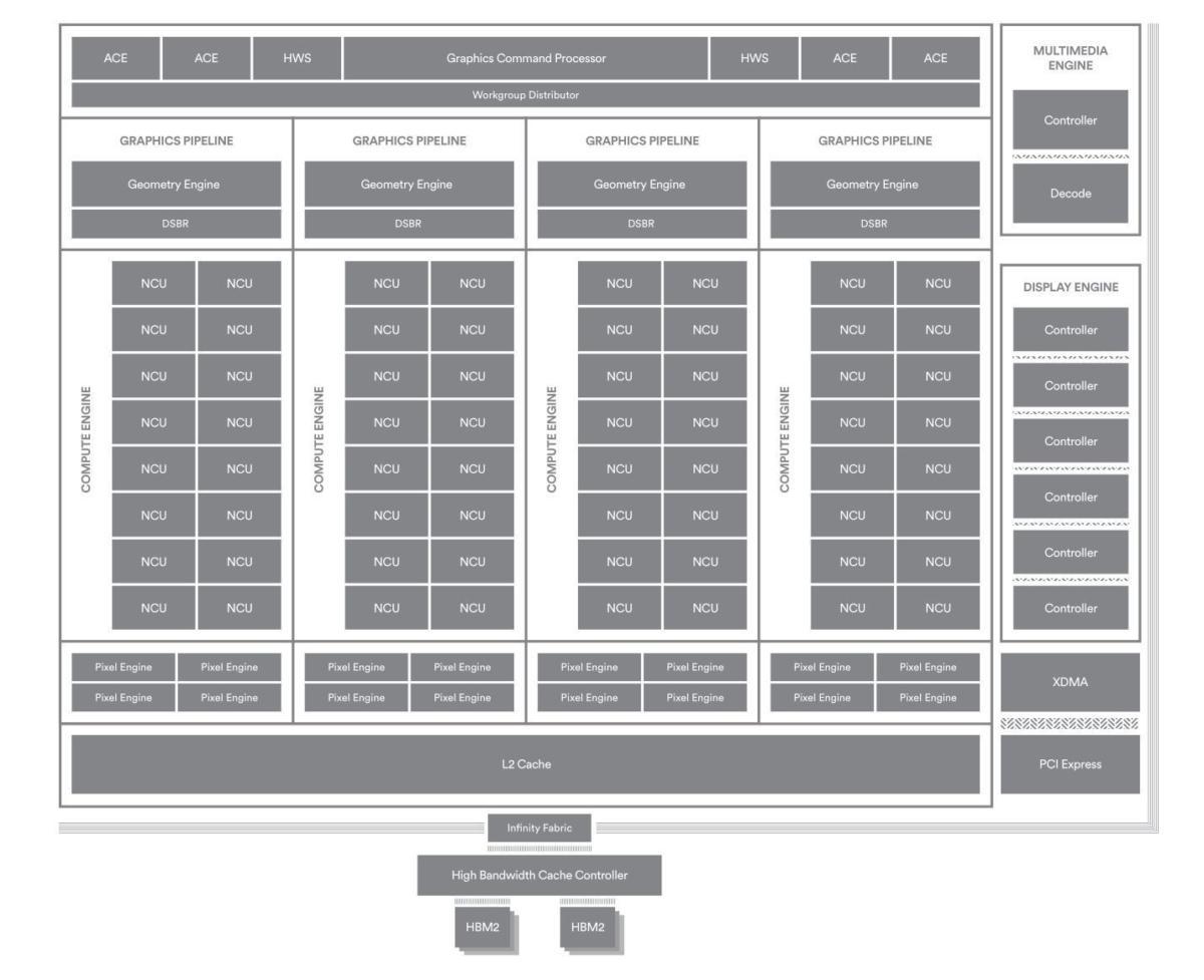 block diagram vega