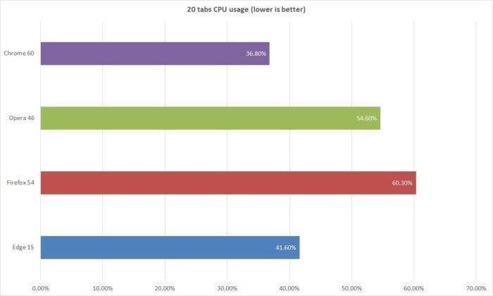 browser performance cpu usage2
