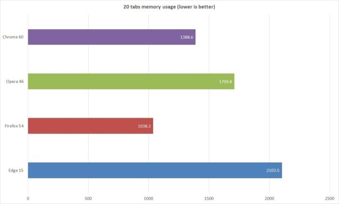 browser performance memory usage