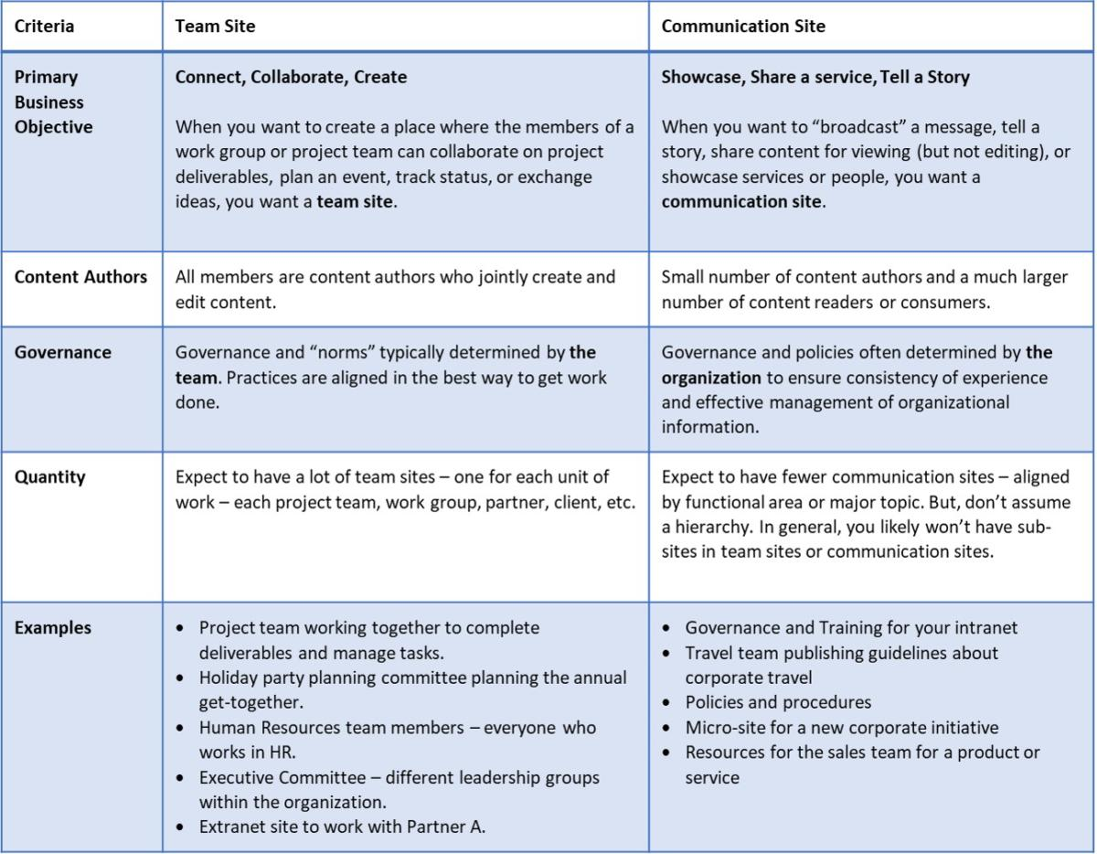 What To Choose A Communication Or Team Site In Sharepoint