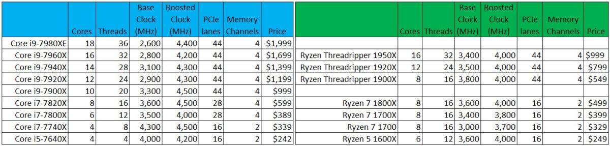 core i9 threadripper comparison graphic
