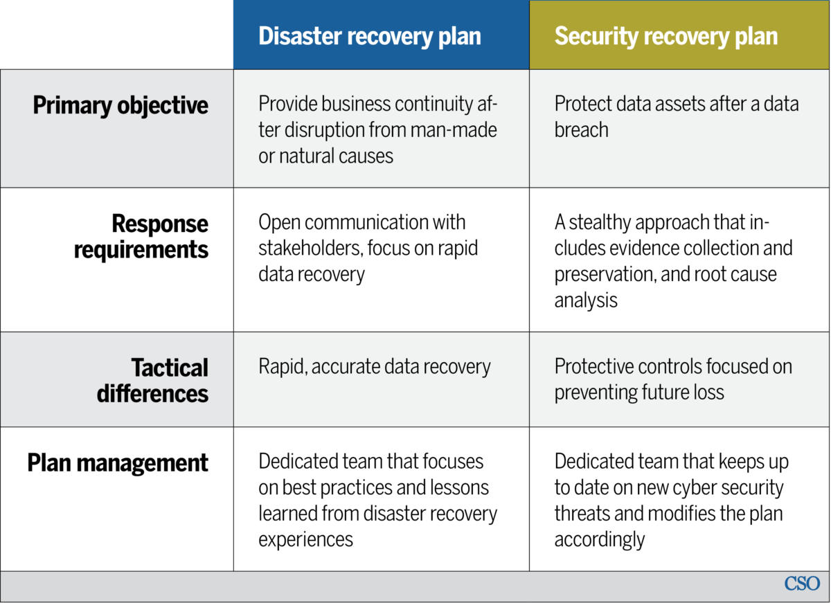 cso disaster recovery plan table