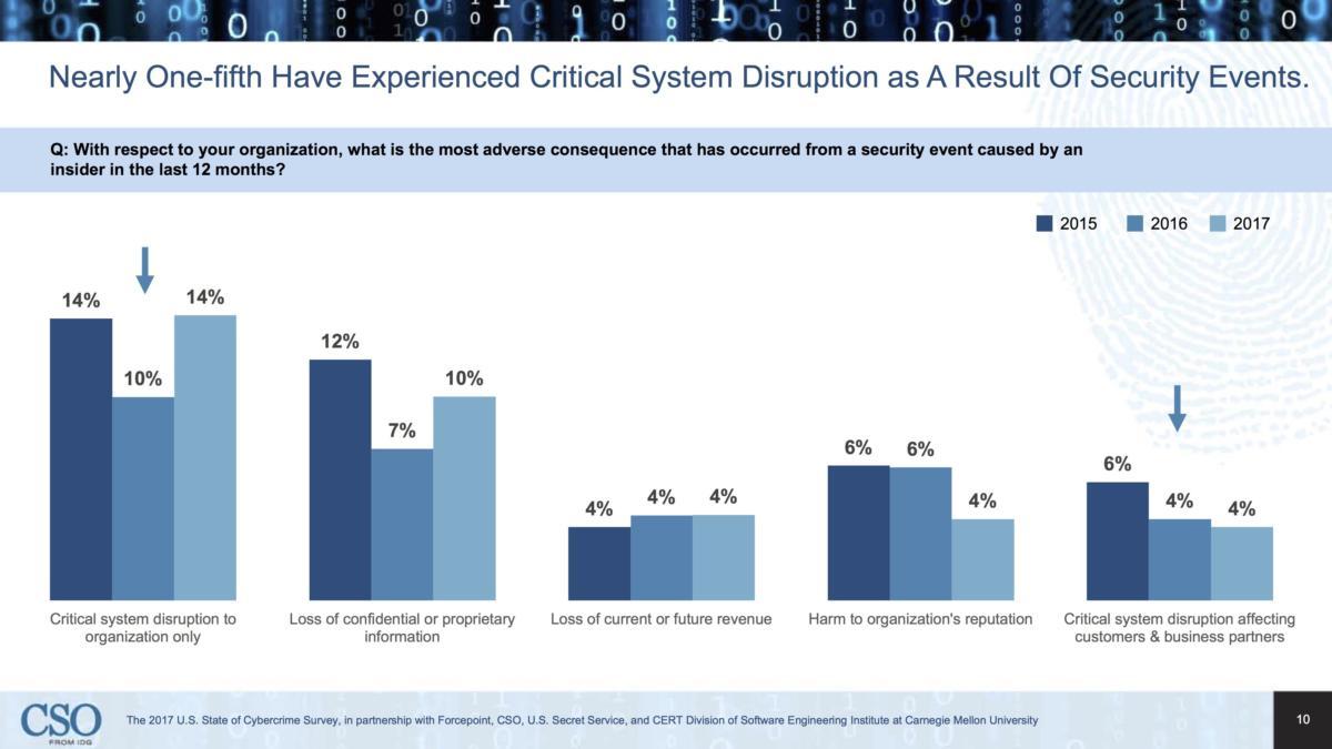 cybercrime slide10